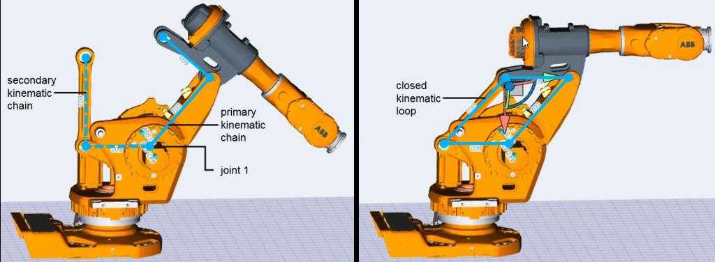 kineoworks parallel linkage simulation