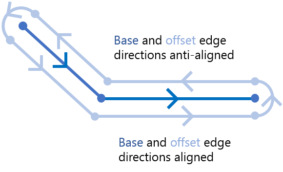 PGM offset edge alignments