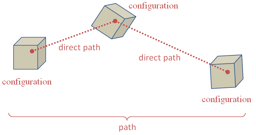 A kineo path between configurations
