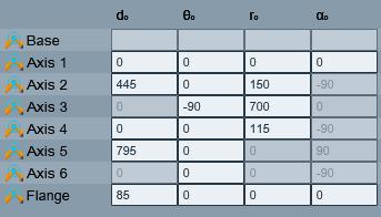 Building your robot - Kwik device editor axes