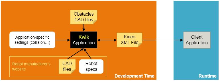 Building your robot - Kwik workflow