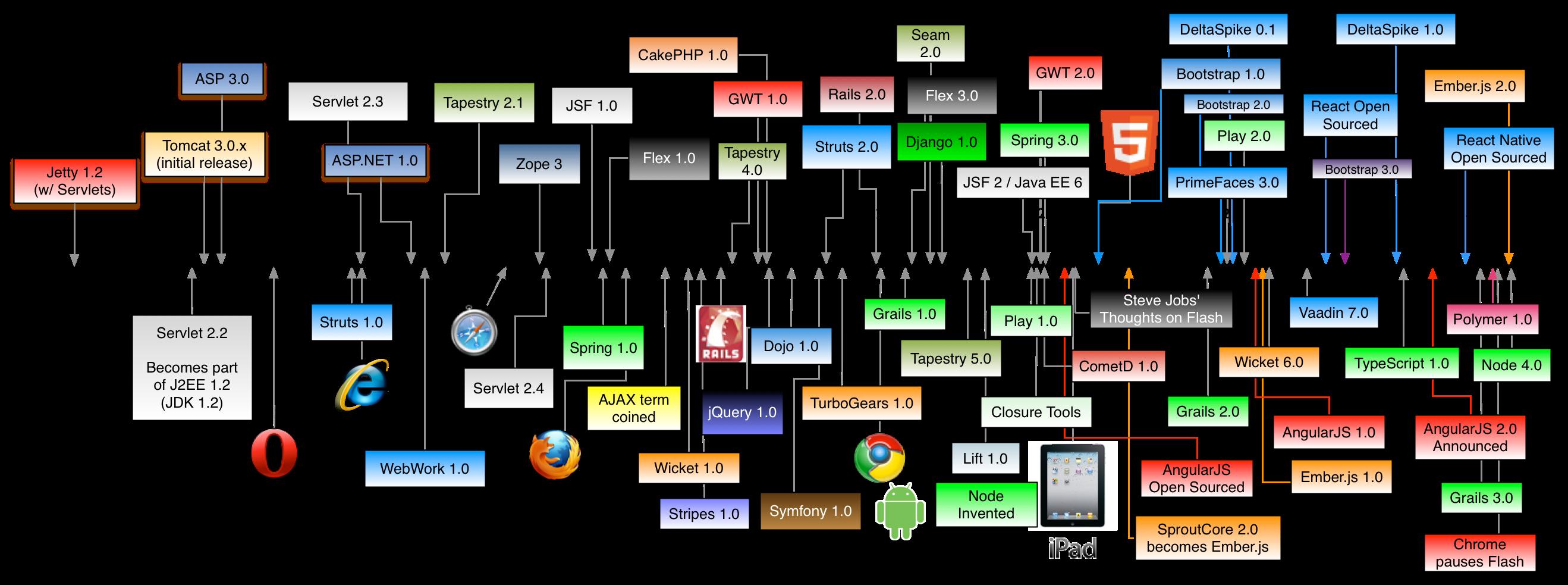 Declarative configuration_history-of-web-frameworks-timeline.png