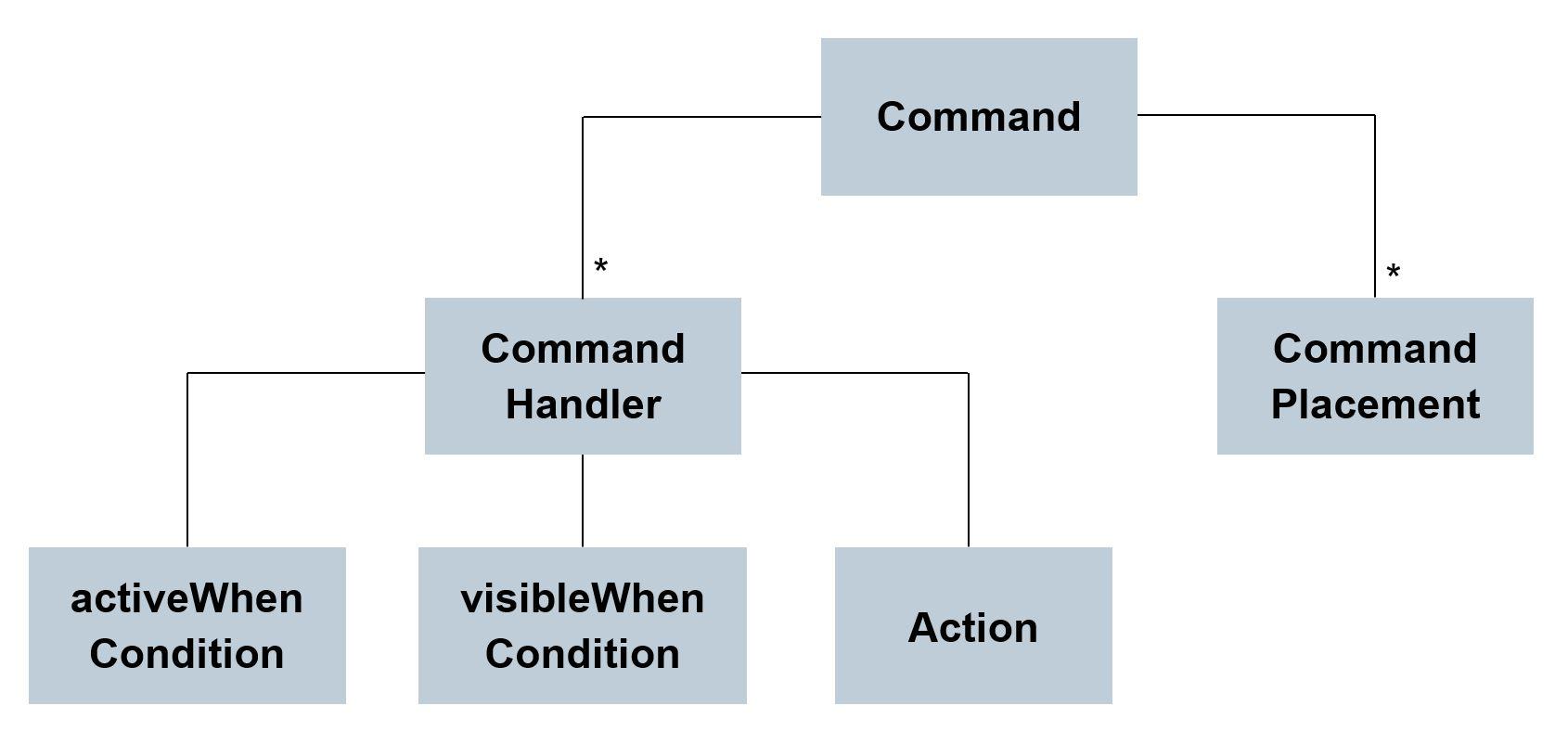 Declarative programming_2_commandConcepts.JPG