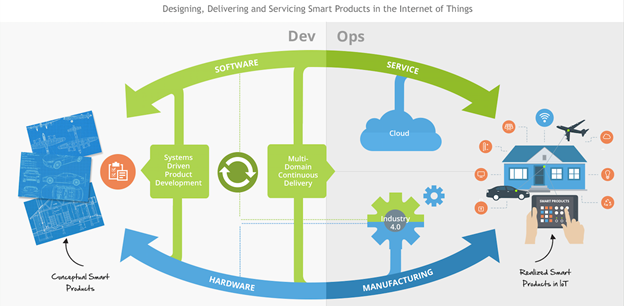 Multi-domain software management and continuous delivery evolution.png