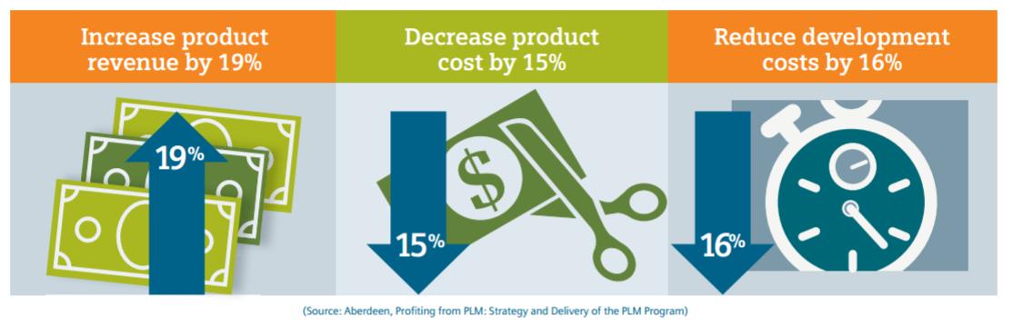 PDM to PLM_PLM Profitability.png
