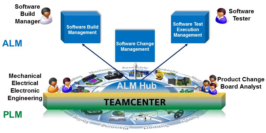 PLMALM_Integration_1.png