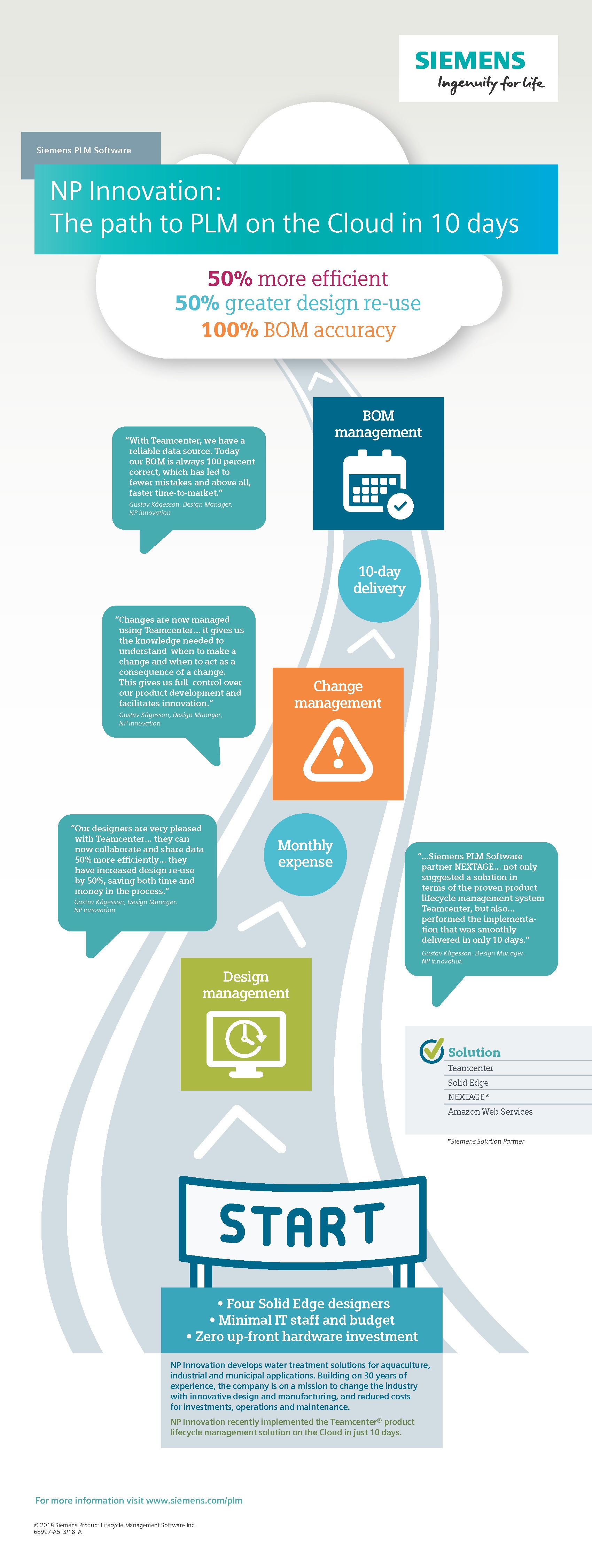 Siemens-PLM-NP-Innovation-The-Path-to-PLM-Cloud-in-10-Days-infographic-68997-A5.jpg