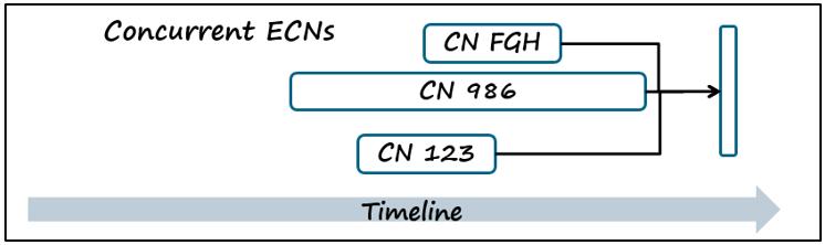 change-management-process-concurrent-ecn.png