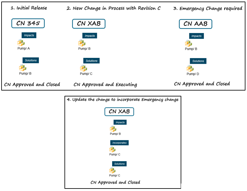 change-management-process-incorporation.png