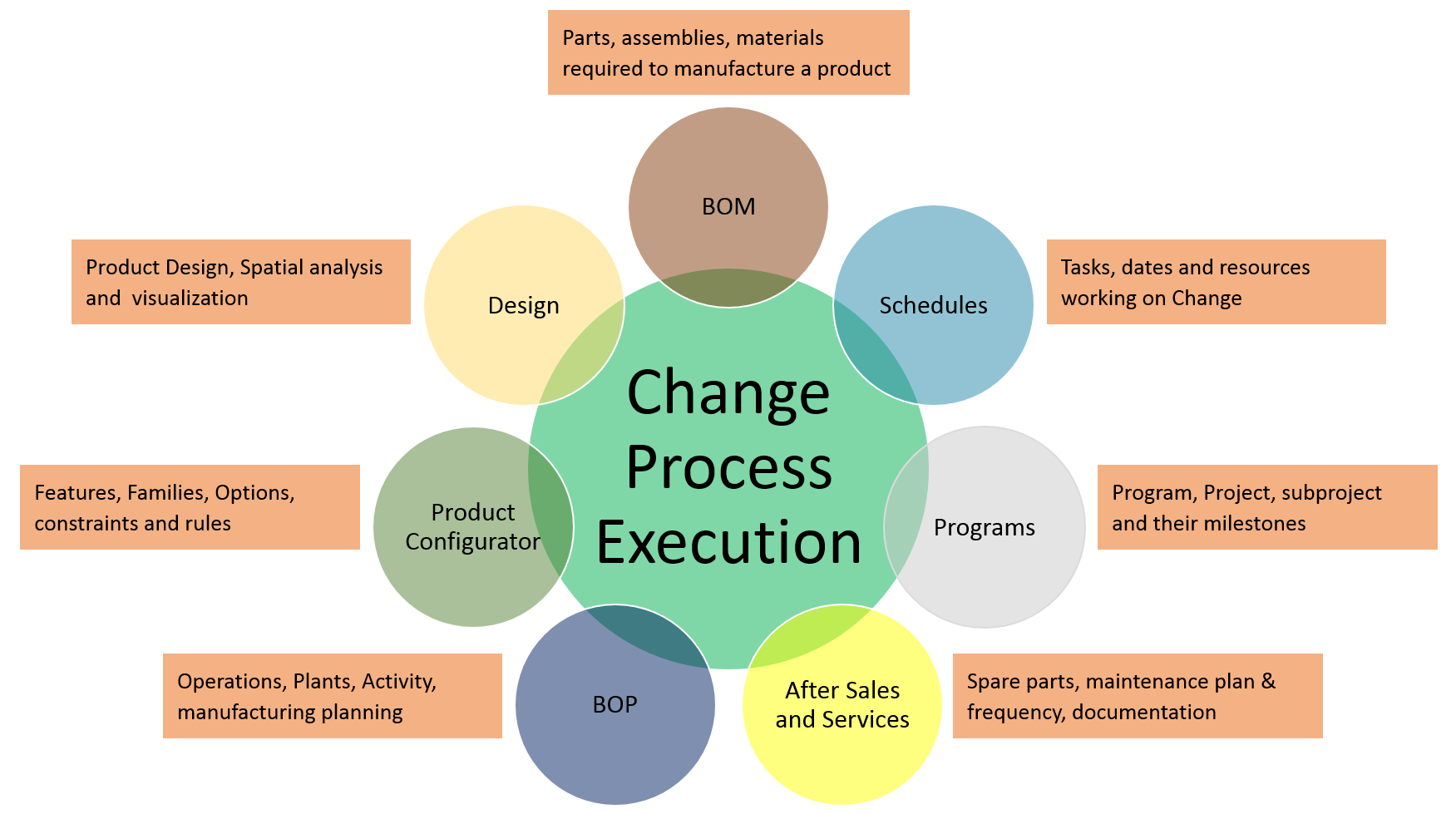 change-management-touch-points.png