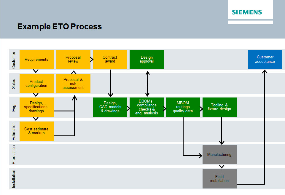 engineer-to-order-example-process.jpg