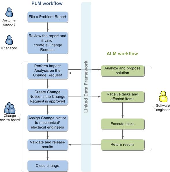 plm-alm-integration-change-process.png