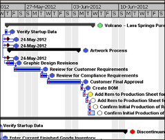 product development process management status.png