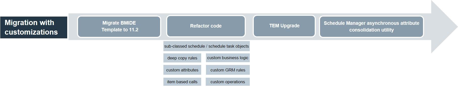 schedule-manager-migration.jpg