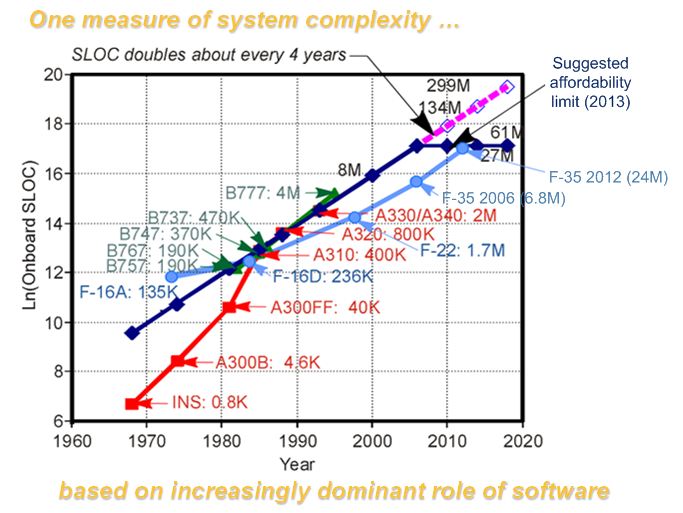 Extending MBSE: Aero complexity becoming un-affordable (Source: (https://savi.avsi.aero/about-savi/)