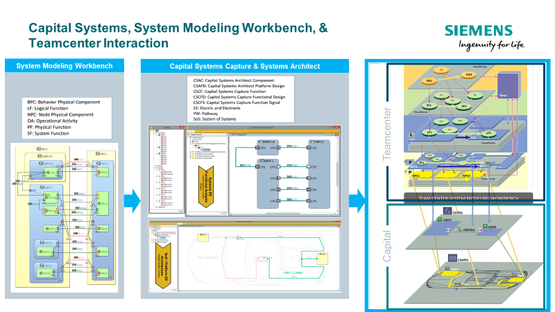 Driving Electrical Systems Design From Systems Modeling Teamcenter
