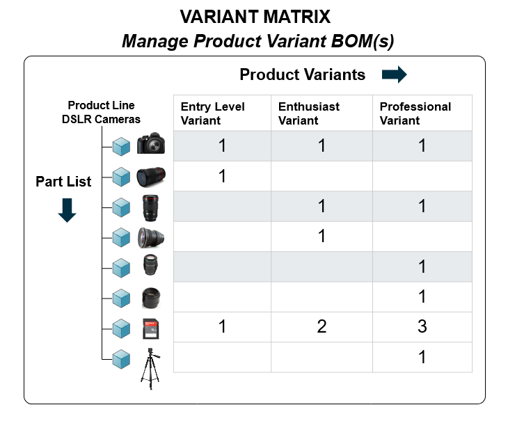 manage product variant BOMs