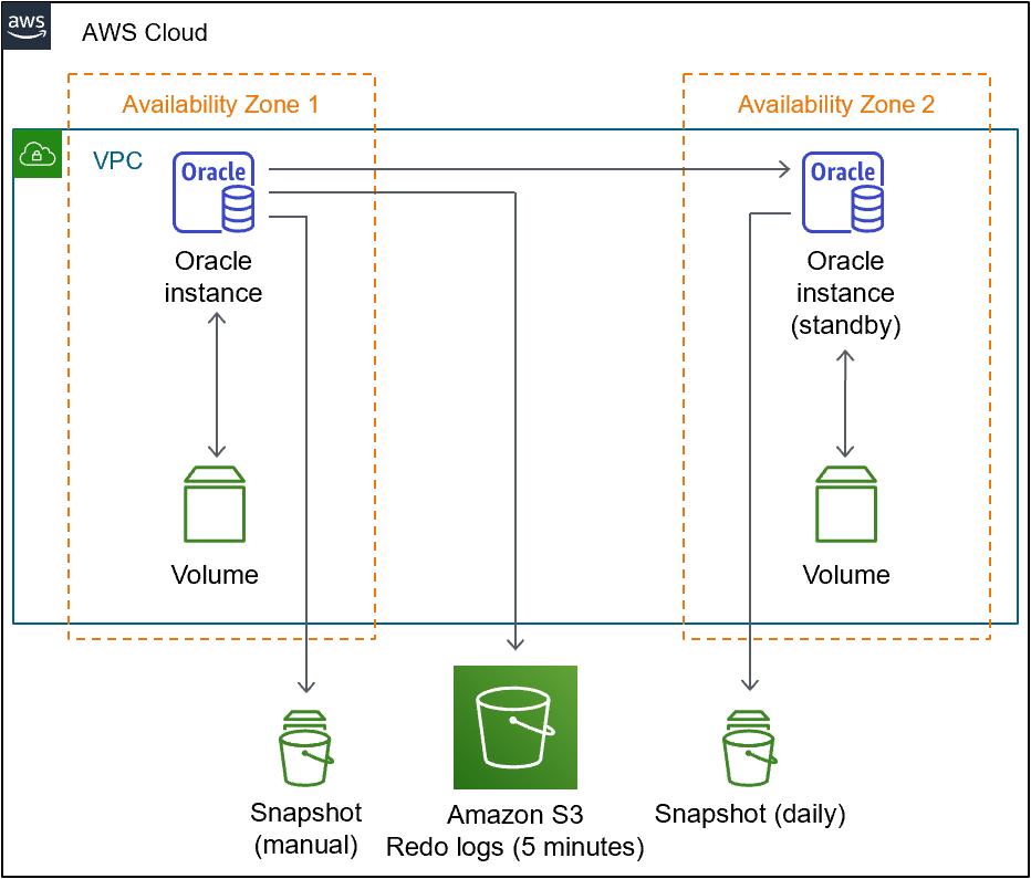 Cloud PLM service, AWS Cloud