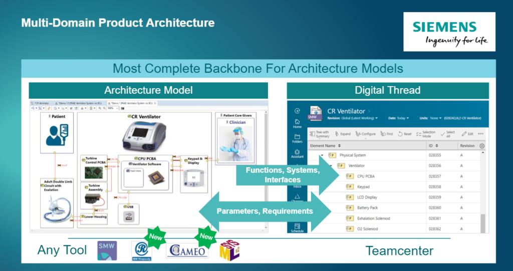 Teamcenter Multi Domain Architecture