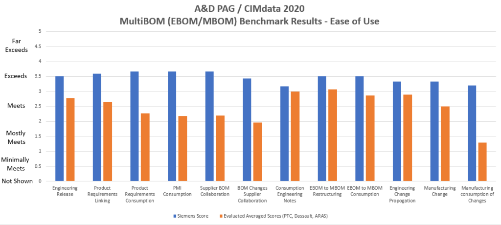 """Siemens scored as PLM leader in the benchmark evaluation when it comes to """"ease of use"""" across all use cases"""