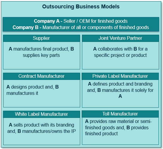 There are different product outsourcing relationships between an Original Equipment Manufacturer (OEM) and an external company