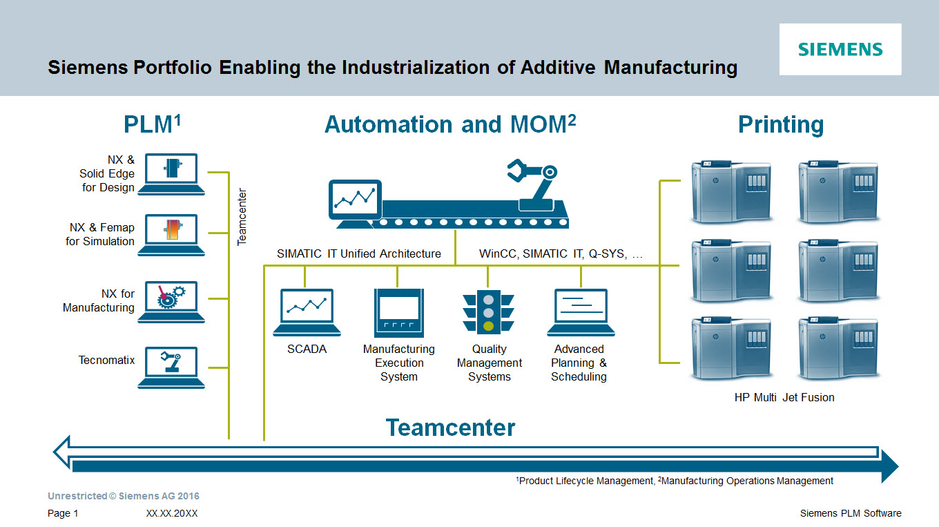 Siemens Portfolio Enabling the Industrialization of Additive Manufacturing.jpg
