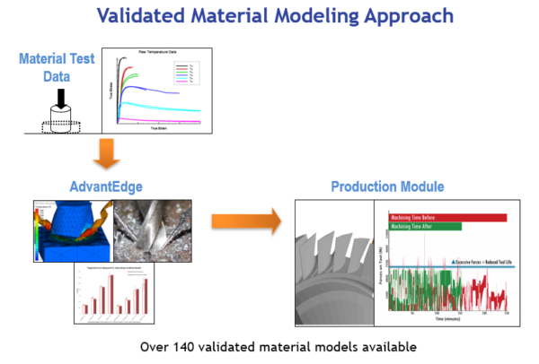 Validated Material Modeling Approach
