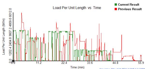 Load Per Unit Length vs Time