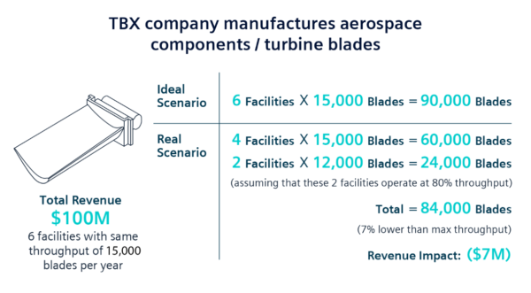 Applying the manufacturing performance difference of the most progressive to a manufacturing company's increased throughput illustrates a significant financial impact.
