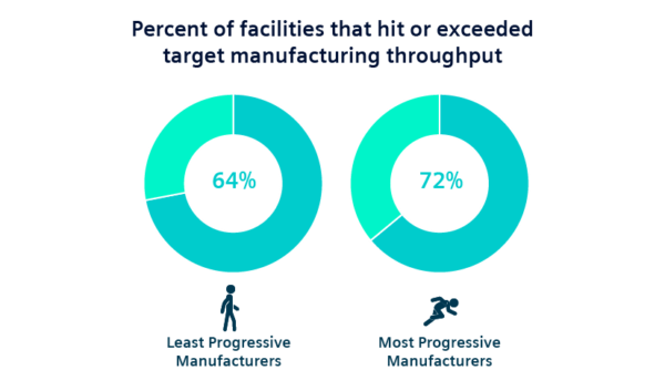 a higher percentage of the most progressive's facilities hit or exceeded their target manufacturing throughput.
