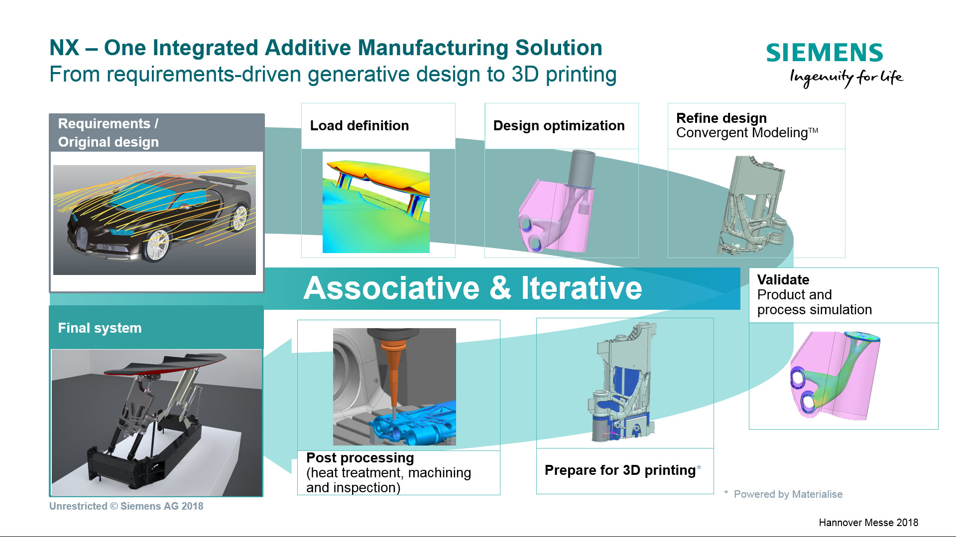 Siemens End-to-End Additive Manufacturing Innovation Process Example.jpg