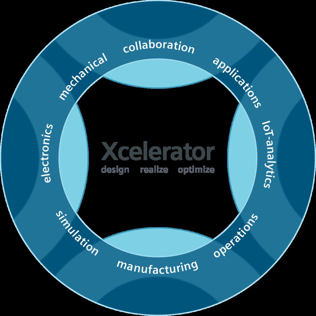 Xcelerator powers enterprise-scale digital business transformation with digital transformation technologies, digital transformation services, and digital transformation solutions