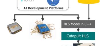 Special Mentor Catapult HLS webinar series