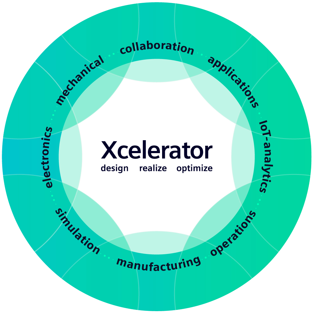 Xcelerator powers enterprise-scale digital business transformation with digital transformation technologies, digital transformation services, and digital transformation solutions