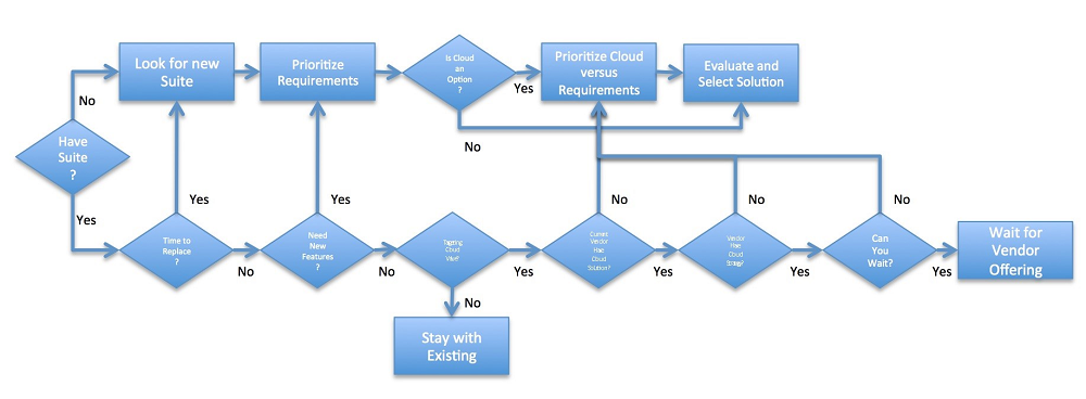Cloud computing in business_flow chart.png