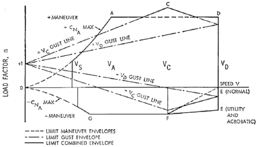 Figure 1-Example of an Aircraft Flight Envelope