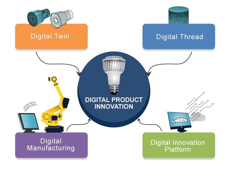 Four pillars of digital product innovation