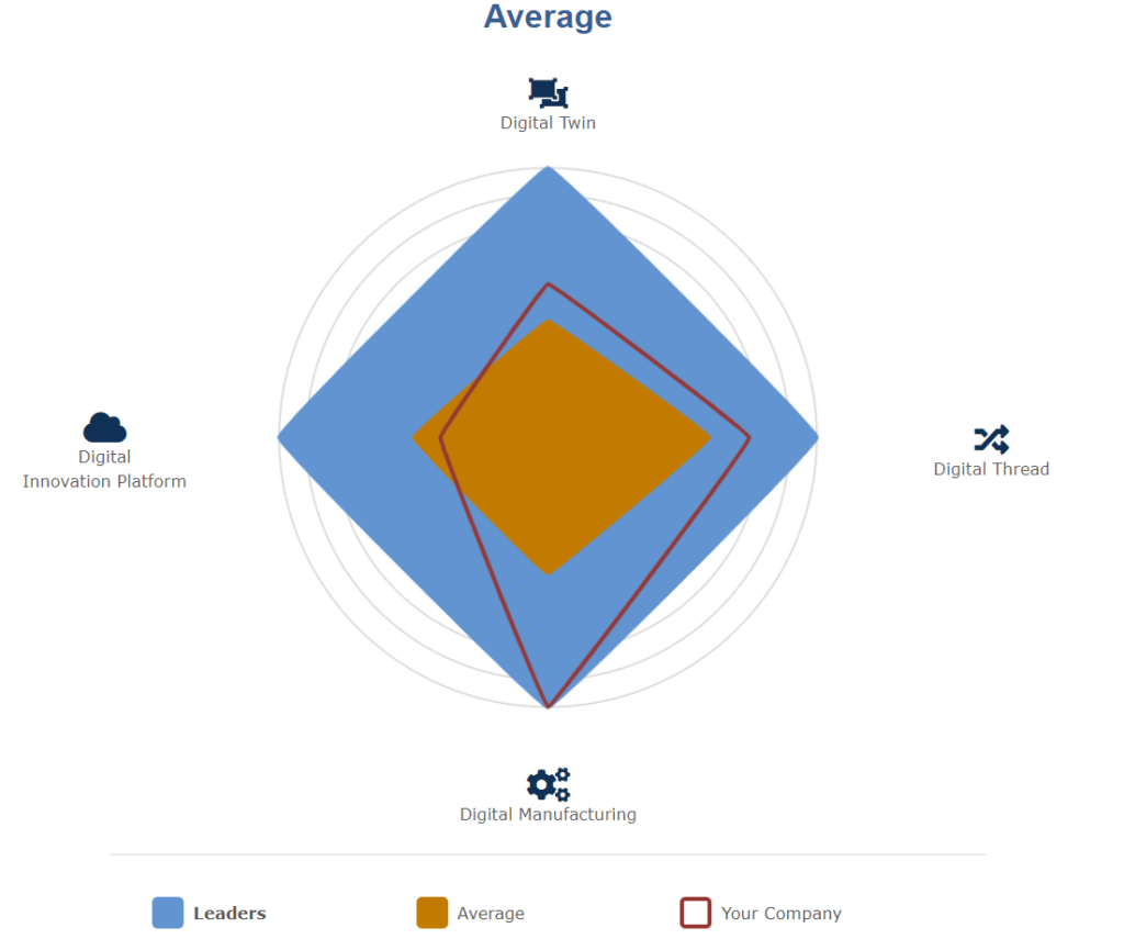 Sample results from Tech-Clarity's Digital Innovation Maturity Assessment
