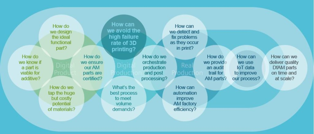 additive manufacturing challenges