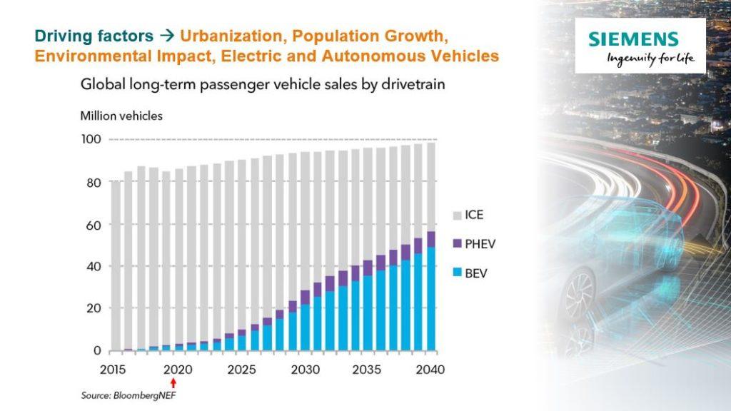 Shows trend towards EV adoption