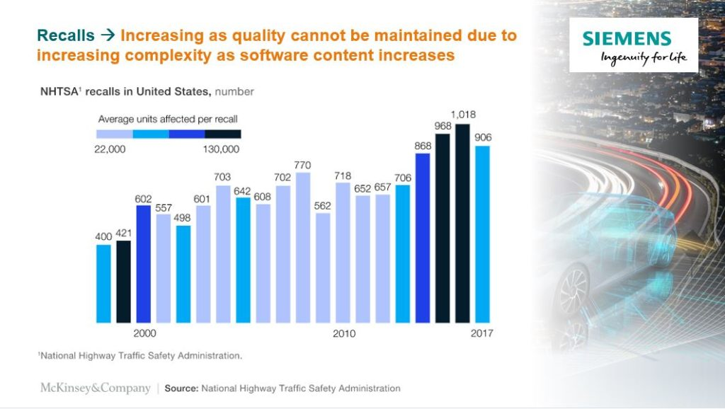 Automotive software complexity causes quality issues