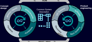 Diagram of the future of MBSE connecting concept design and product engineering