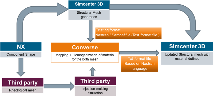 Integration of CONVERSE in the Siemens Simcenter ecosystem