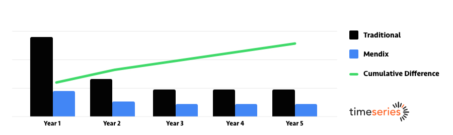 Bar graph showing Mendix TCO lower than Traditional for low-code investment