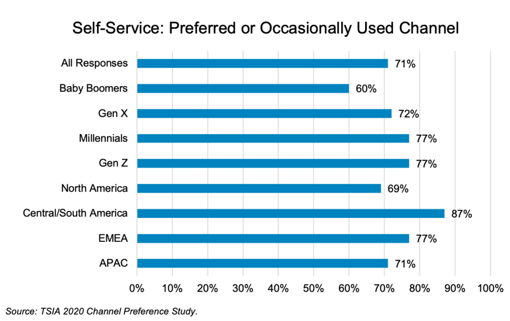 bar graph showing the preferred way to self-serve by generation and location