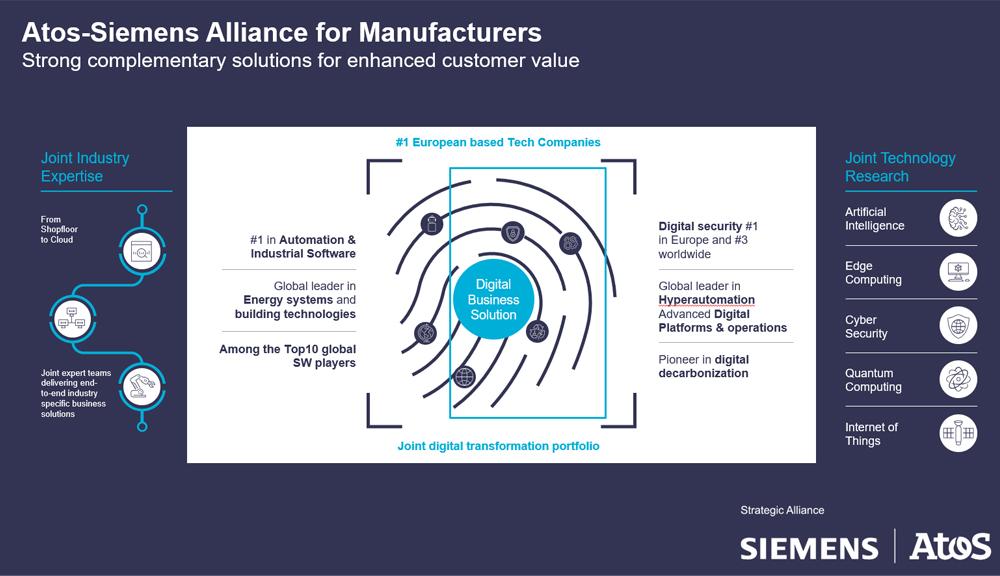 Siemens Atos Alliance smart factory diagram