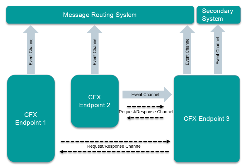 CFX Message Routing