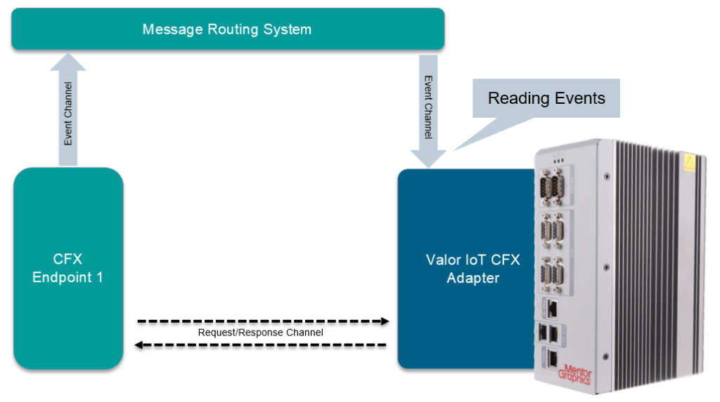 Valor IoT Message Routing