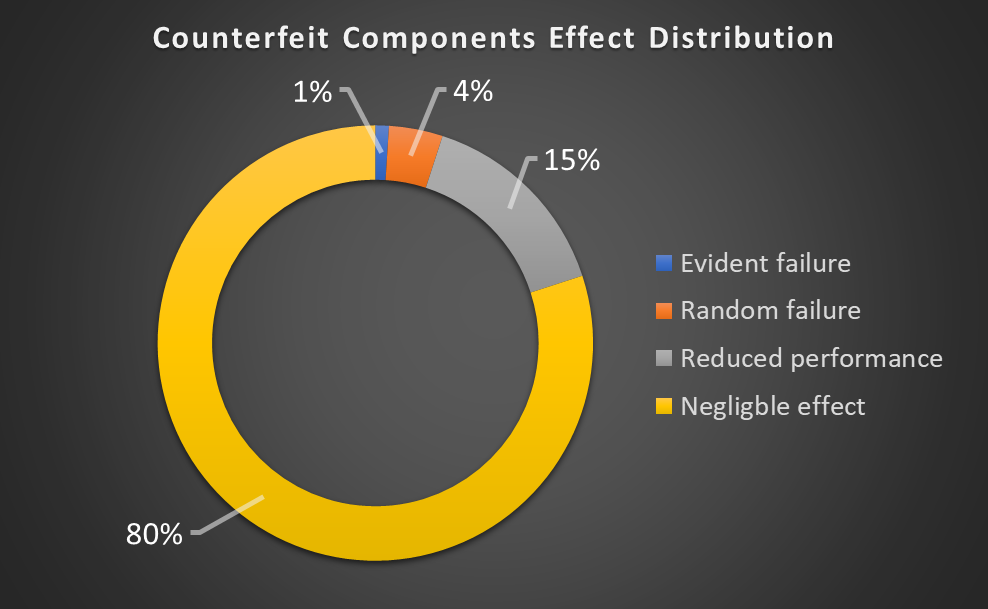Counterfeit Components Effects Distribution
