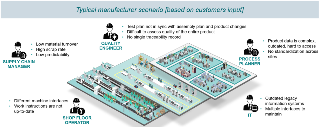 Typical manufacturer scenario